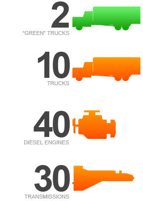 40 late-model diesel engines, 15 drive-axle carriers, 15 power-shift transmissions, 10 Allison transmissions, 30 mechanical transmissions, 12 refrigeration units, and 10 truck tractors